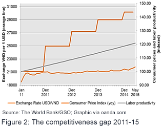 The competitiveness gap 2011-15